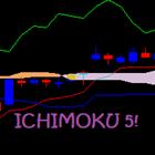 Ichimoku 5