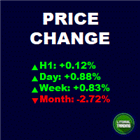 LT Price Change