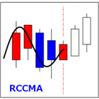 RCCMA Custom Moving Average for RCC