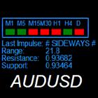Sideways Alert AUDUSD MT5