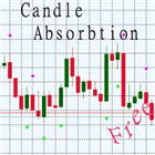 Candle absorption