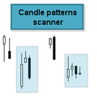 Candle patterns scanner with trend filter MT5