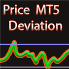 Price deviation from MA
