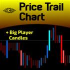 Price Trail Chart