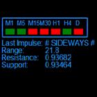 Sideways Alert MT5