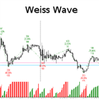 Weiss Wave with Zigzag and several data