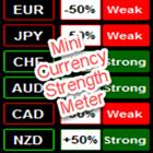 Mini Currency Strength Meter