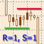 RS Levels MT4