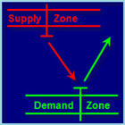 Zones of supply and demand