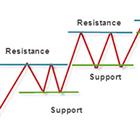 DigiPipsFX Support Resistance Zones