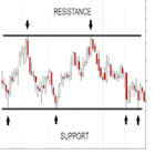Resistance and Support Levels