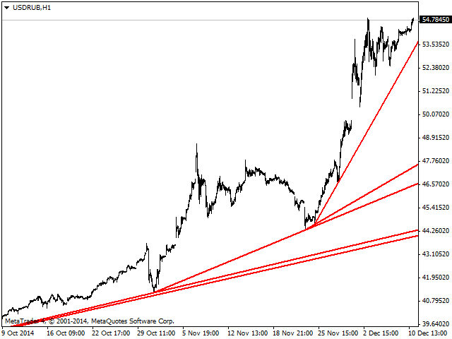 Find the trend lines