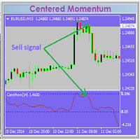 Scalping with Centered Momentum