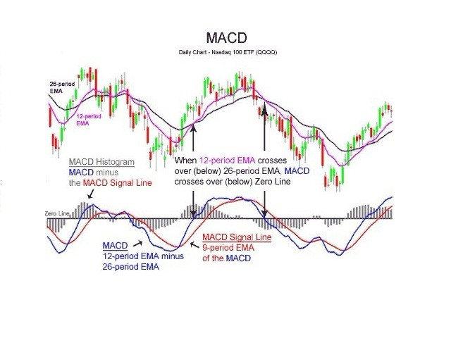 TwoLines MACD