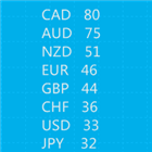 Currency Relative Strength Digit