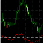 IC indicator