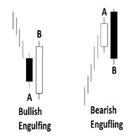 Engulfing Candlestick Pattern Bulkowski