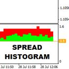 FT Spread Histogram