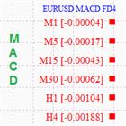 Macd FD4