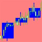 Multiple time frame bar chart