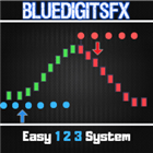 BlueDigitsFx Easy 1 2 3 System DEMO