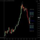 Bressert Live Fibonacci Price Objectives