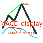 MACD Display