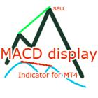 MACD Display