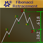 MMM Fibonacci Retracement