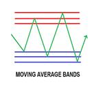 Moving Average Bands