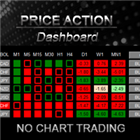 Price Action DashBoard
