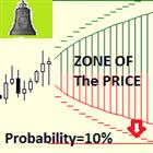 Zone of The Price MT4
