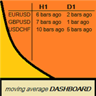 Moving Average Crossover Bars ago Dashboard