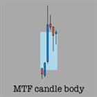 Multi timeframe candle body plot
