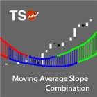 TSO Moving Average Slope Combination