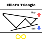 Elliots Triangle