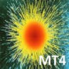 Forecast Moving average and Emission MT4