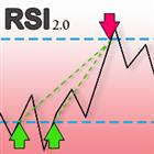 RSI Multiplier Pro