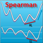 Spearman Divergence Indicator