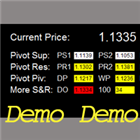 Critical Support and Resistance Panel Demo