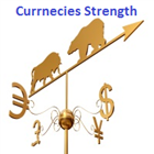 Currencies Strength Meter