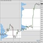 Market Profile Track Volume Levels