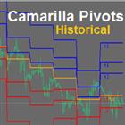Camarilla Pivots Historical