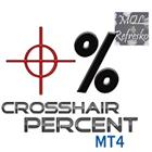 Crosshair Percent MT4