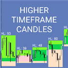 Higher timeframe candles