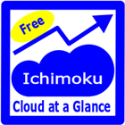 Ichimoku Cloud at a Glance