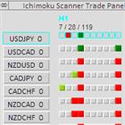 Ichimoku Scanner Panel Auto