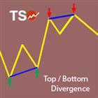 TSO Top Bottom Divergence