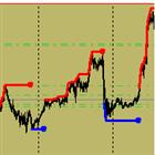 WPR Trend Indicator