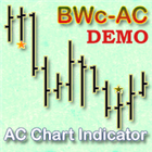 AC Chart Indicator Demo